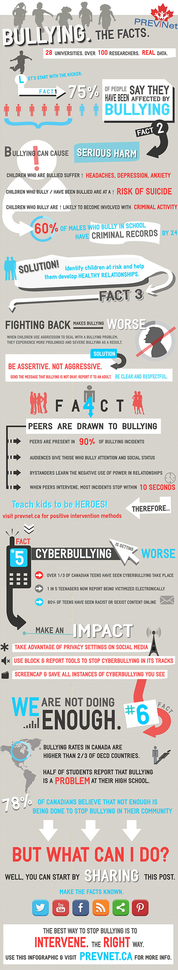 PREVNet's Bullying. The Facts information graphic
