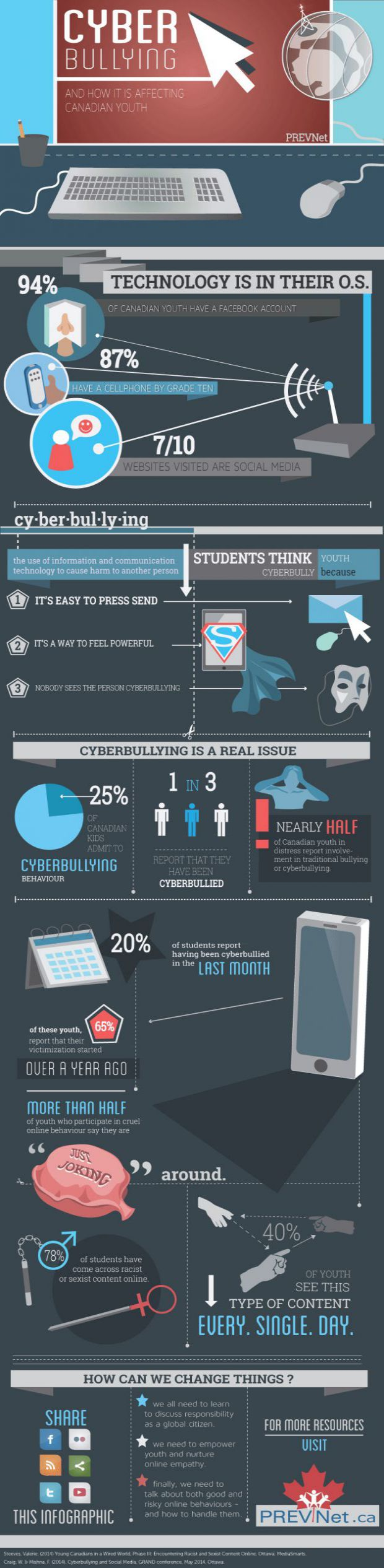 PREVNet's Cyberbullying Infographic