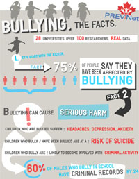 PREVNet Infographic Bullying. The Facts