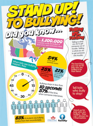 Stand Up! To Bullying!
